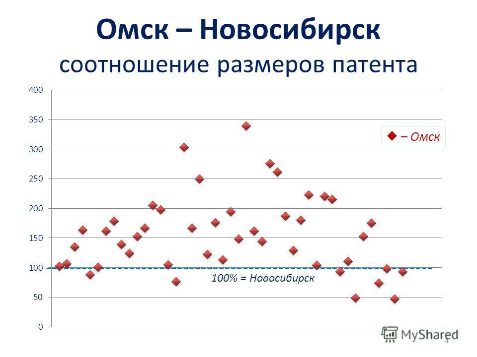 Омск – Новосибирск соотношение размеров патента – Омск 100% = Новосибирск 4