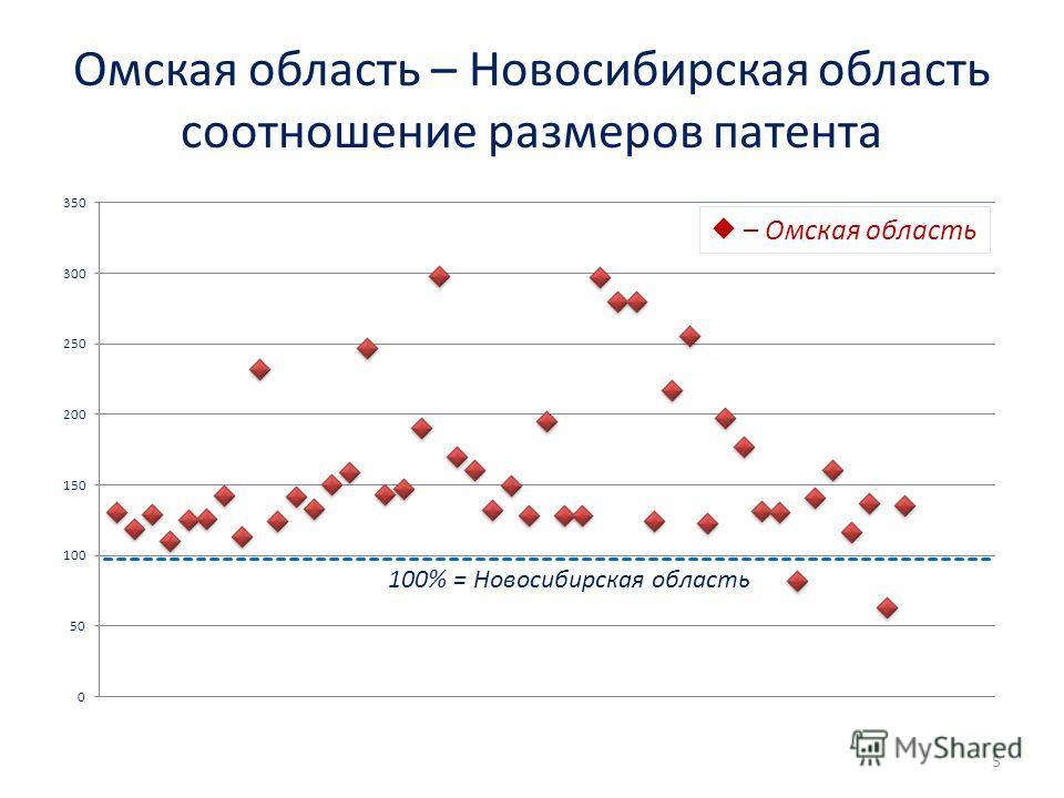 Омская область – Новосибирская область соотношение размеров патента – Омская область 100% = Новосибирская область 5