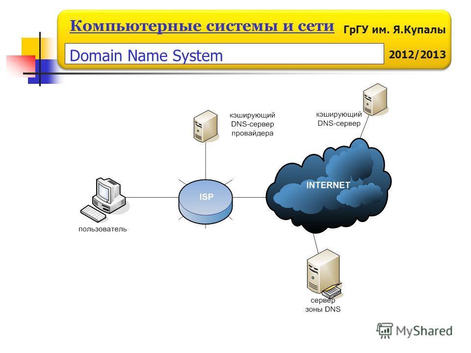 ГрГУ им. Я.Купалы 2012/2013 Компьютерные системы и сети Domain Name System