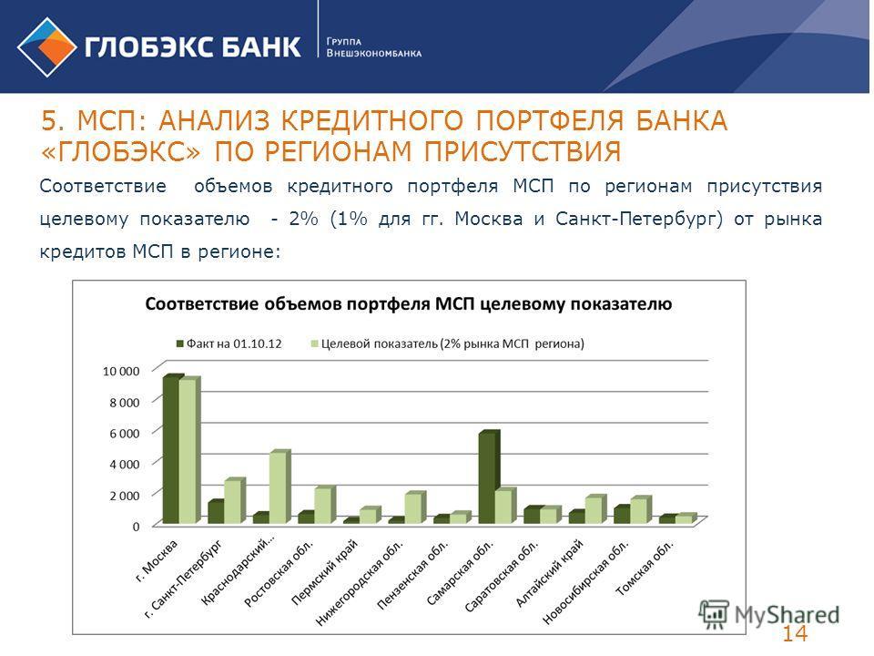 Соответствие объемов кредитного портфеля МСП по регионам присутствия целевому показателю - 2% (1% для гг. Москва и Санкт-Петербург) от рынка кредитов МСП в регионе: 5. МСП: АНАЛИЗ КРЕДИТНОГО ПОРТФЕЛЯ БАНКА «ГЛОБЭКС» ПО РЕГИОНАМ ПРИСУТСТВИЯ 14