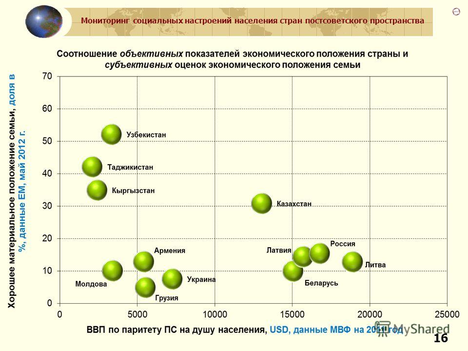 Мониторинг социальных настроений населения стран постсоветского пространства 16