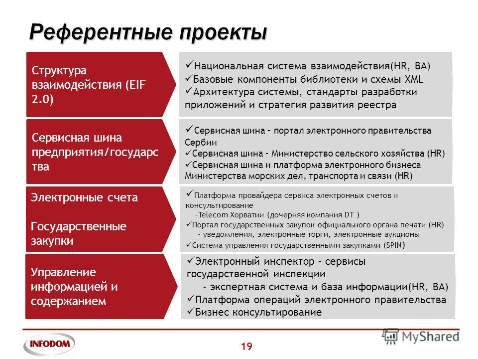 19 Референтные проекты Структура взаимодействия (EIF 2.0) Национальная система взаимодействия(HR, BA) Базовые компоненты библиотеки и схемы XML Архитектура системы, стандарты разработки приложений и стратегия развития реестра Сервисная шина предприят
