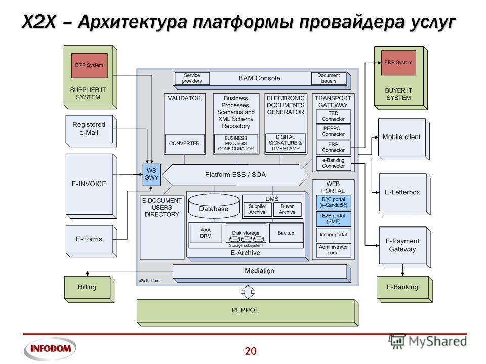 20 X2X – Архитектура платформы провайдера услуг