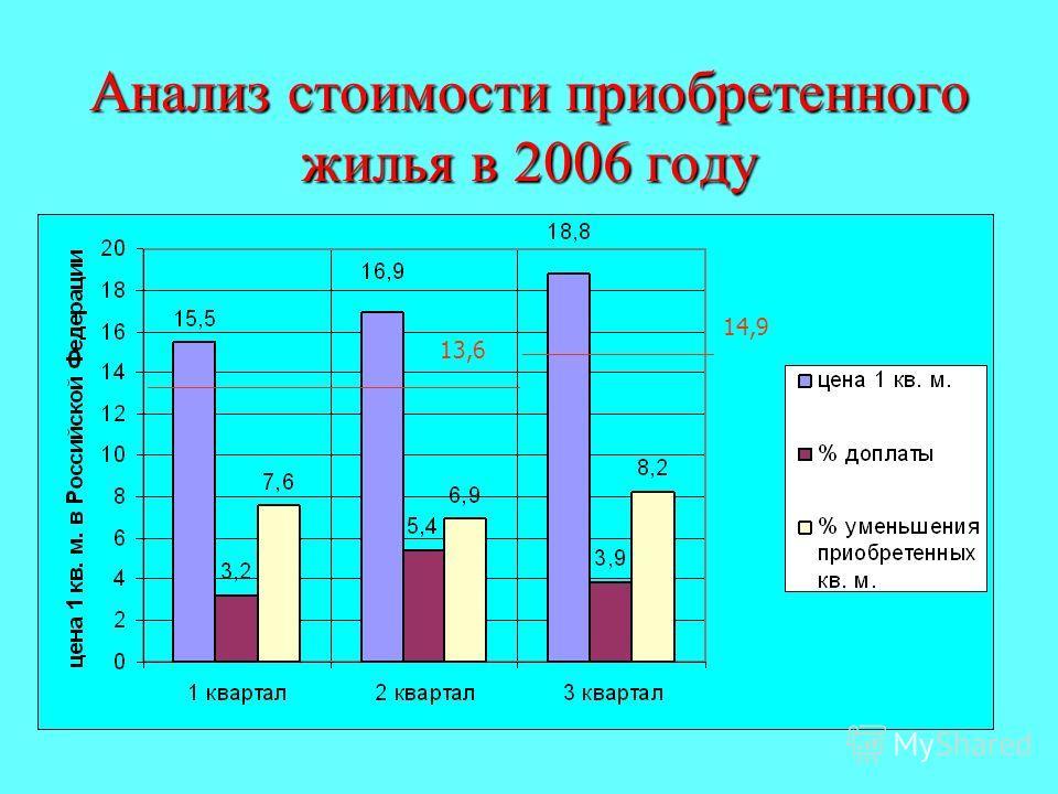 Анализ стоимости приобретенного жилья в 2006 году _________________________ _________________________________________________ 14,9 13,6