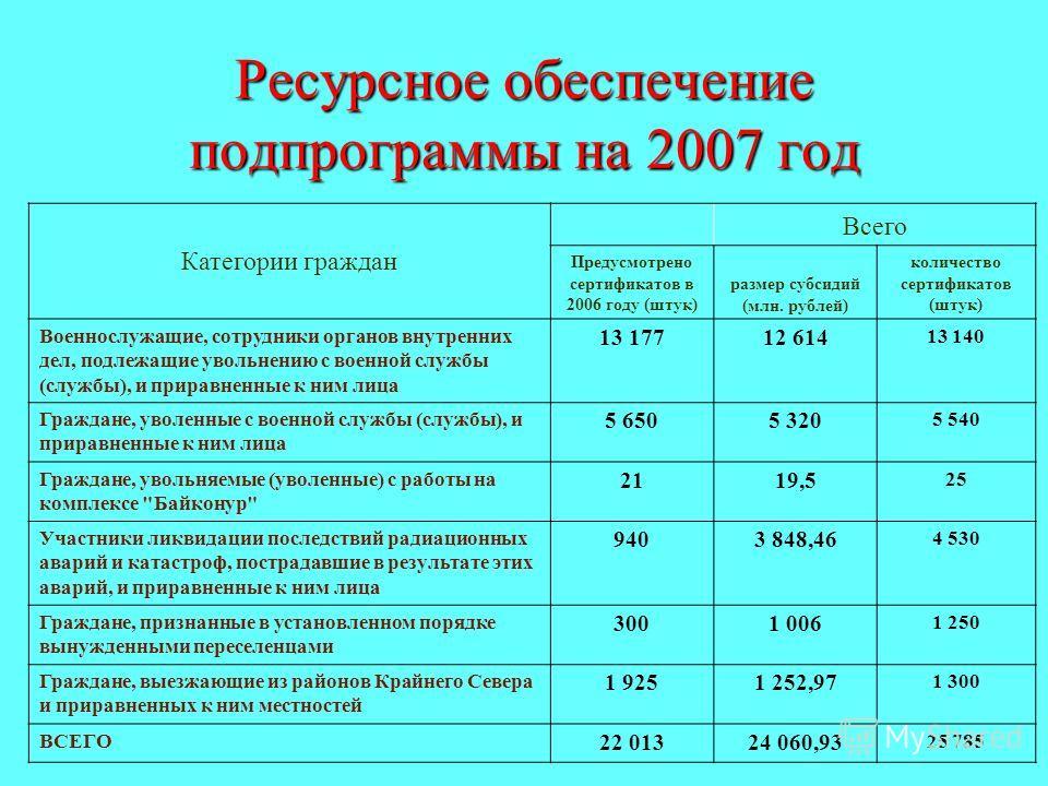 Ресурсное обеспечение подпрограммы на 2007 год Категории граждан Всего Предусмотрено сертификатов в 2006 году (штук) размер субсидий (млн. рублей) количество сертификатов (штук) Военнослужащие, сотрудники органов внутренних дел, подлежащие увольнению