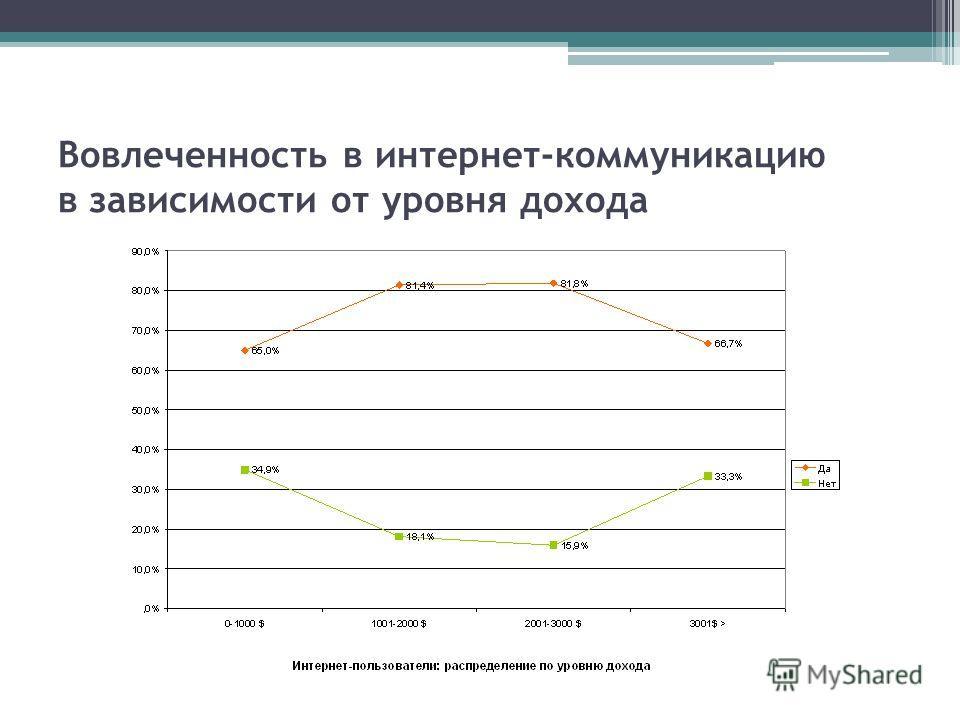 Вовлеченность в интернет-коммуникацию в зависимости от уровня дохода