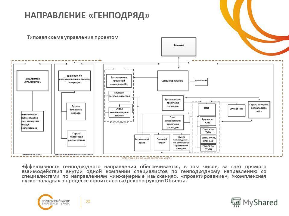 Эффективность генподрядного направления обеспечивается, в том числе, за счёт прямого взаимодействия внутри одной компании специалистов по генподрядному направлению со специалистами по направлениям «инженерные изыскания», «проектирование», «комплексна