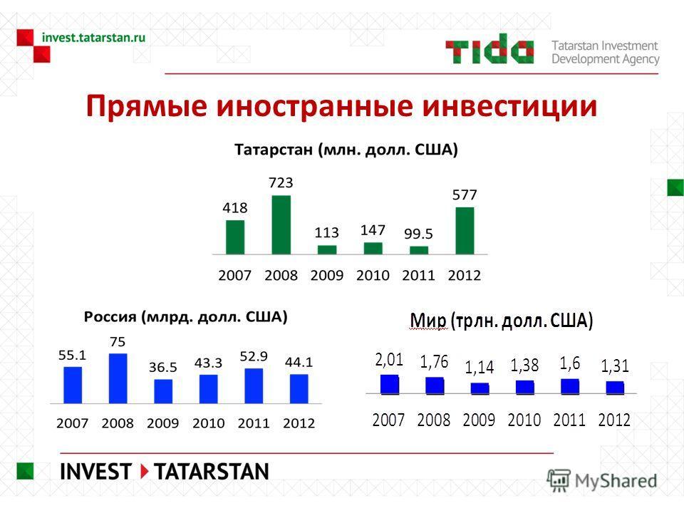 Прямые иностранные инвестиции