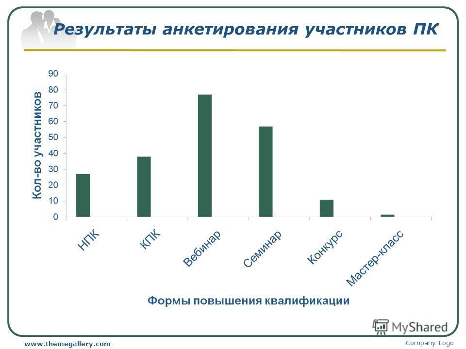 Результаты анкетирования участников ПК Company Logo www.themegallery.com