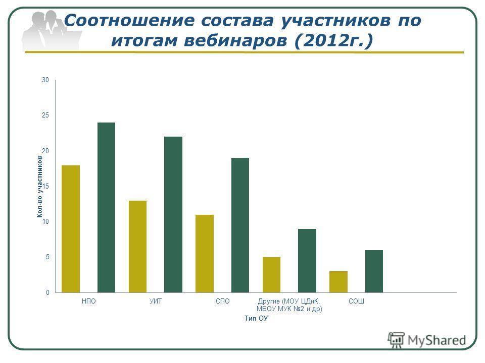 Соотношение состава участников по итогам вебинаров (2012г.)