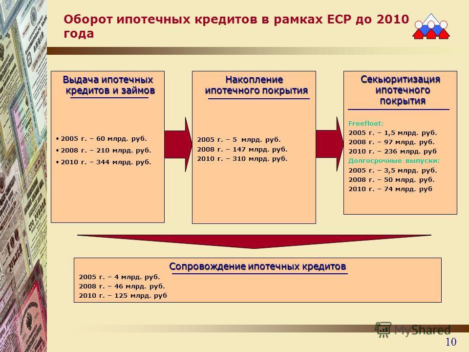 10 Оборот ипотечных кредитов в рамках ЕСР до 2010 года Выдача ипотечных кредитов и займов 2005 г. – 60 млрд. руб. 2008 г. – 210 млрд. руб. 2010 г. – 344 млрд. руб. Накопление ипотечного покрытия 2005 г. – 5 млрд. руб. 2008 г. – 147 млрд. руб. 2010 г.