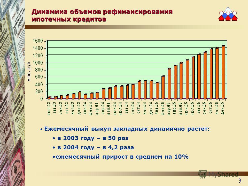 3 Динамика объемов рефинансирования ипотечных кредитов Ежемесячный выкуп закладных динамично растет: в 2003 году – в 50 раз в 2004 году – в 4,2 раза ежемесячный прирост в среднем на 10%