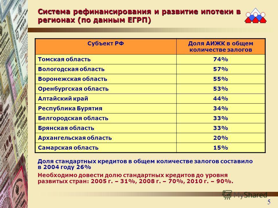 5 Система рефинансирования и развитие ипотеки в регионах (по данным ЕГРП) Доля стандартных кредитов в общем количестве залогов составило в 2004 году 26% Необходимо довести долю стандартных кредитов до уровня развитых стран: 2005 г. – 31%, 2008 г. – 7