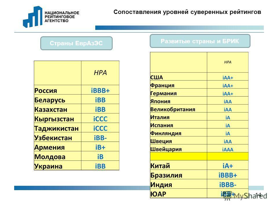 14 Сопоставления уровней суверенных рейтингов Страны ЕврАзЭС Развитые страны и БРИК