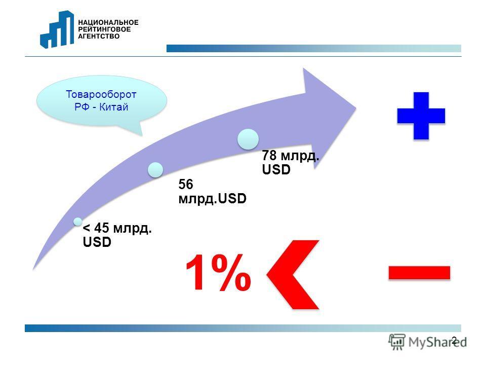 2 Товарооборот РФ - Китай < 45 млрд. USD 56 млрд.USD 78 млрд. USD 1%