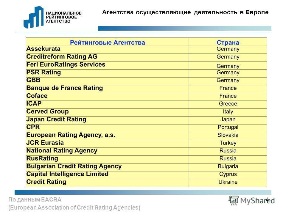 4 По данным EACRA (European Association of Credit Rating Agencies) Агентства осуществляющие деятельность в Европе