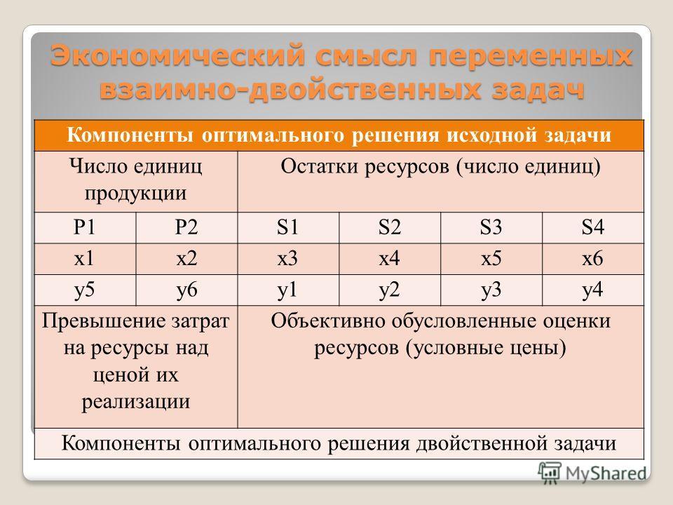 Экономический смысл переменных взаимно-двойственных задач Компоненты оптимального решения исходной задачи Число единиц продукции Остатки ресурсов (число единиц) Р1Р2S1S2S3S4 x1x2x3x4x5x6 y5y6y1y2y3y4 Превышение затрат на ресурсы над ценой их реализац