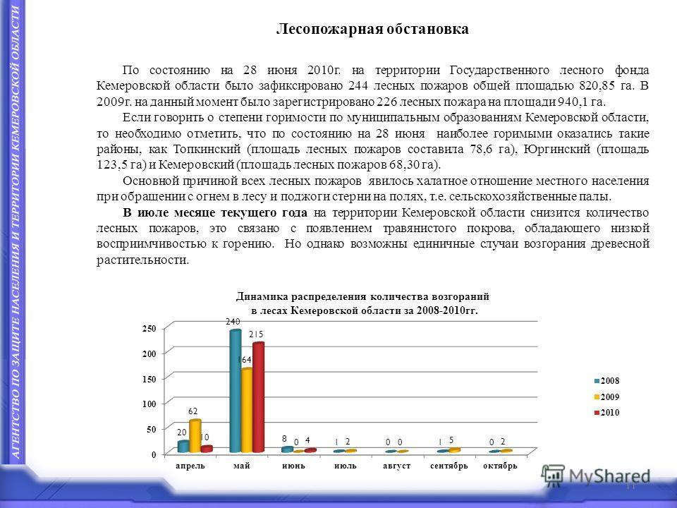Лесопожарная обстановка По состоянию на 28 июня 2010г. на территории Государственного лесного фонда Кемеровской области было зафиксировано 244 лесных пожаров общей площадью 820,85 га. В 2009г. на данный момент было зарегистрировано 226 лесных пожара