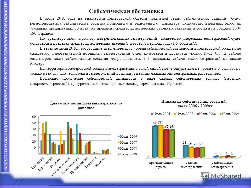 Сейсмическая обстановка В июле 2010 года на территории Кемеровской области локальной сетью сейсмических станций будут регистрироваться сейсмические события природного и техногенного характера. Количество взрывных работ на угольных предприятиях област