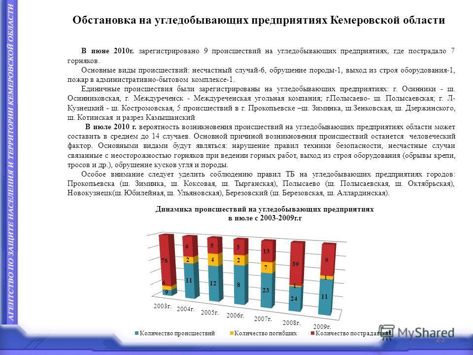 Обстановка на угледобывающих предприятиях Кемеровской области В июне 2010г. зарегистрировано 9 происшествий на угледобывающих предприятиях, где пострадало 7 горняков. Основные виды происшествий: несчастный случай-6, обрушение породы-1, выход из строя