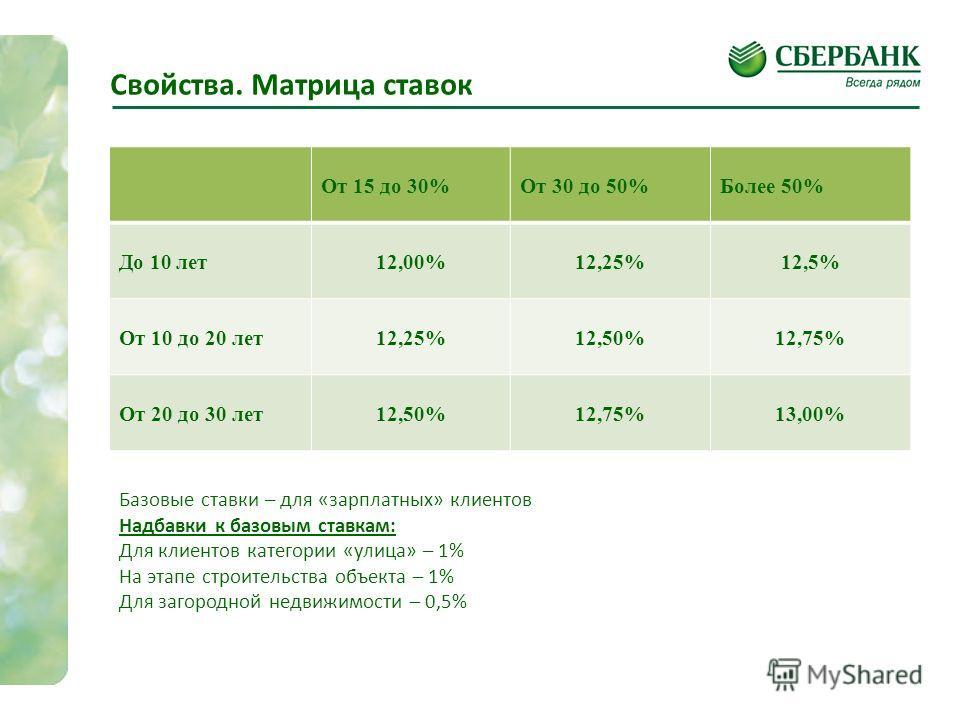 Свойства. Матрица ставок От 15 до 30%От 30 до 50%Более 50% До 10 лет12,00%12,25%12,5% От 10 до 20 лет12,25%12,50%12,75% От 20 до 30 лет12,50%12,75%13,00% Базовые ставки – для «зарплатных» клиентов Надбавки к базовым ставкам: Для клиентов категории «у