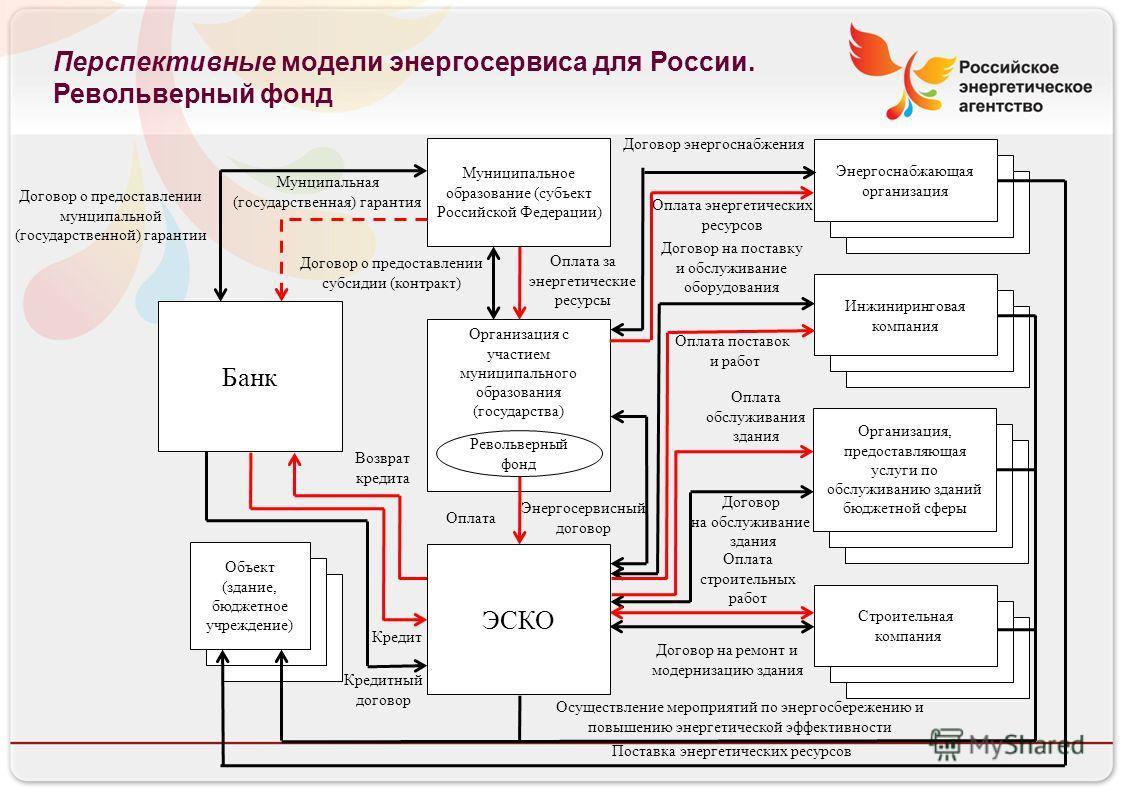 Российское энергетическое агентство Перспективные модели энергосервиса для России. Револьверный фонд Объект (бюджетное учреждение) Организация, предоставляющая услуги по обслуживанию зданий бюджетной сферы Энергоснабжающая организация Инженеринговая