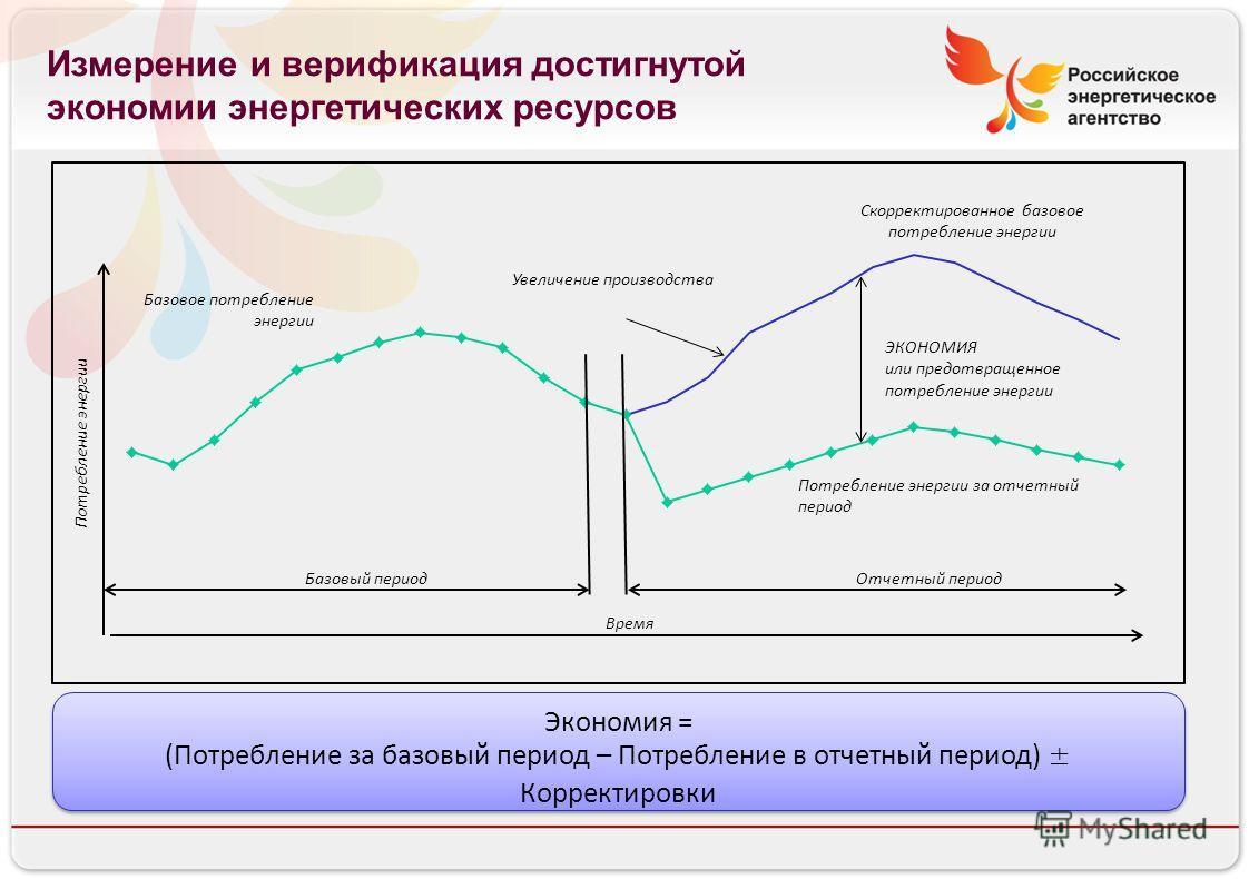 Российское энергетическое агентство Измерение и верификация достигнутой экономии энергетических ресурсов Базовое потребление энергии Базовый периодОтчетный период Потребление энергии Увеличение производства Скорректированное базовое потребление энерг