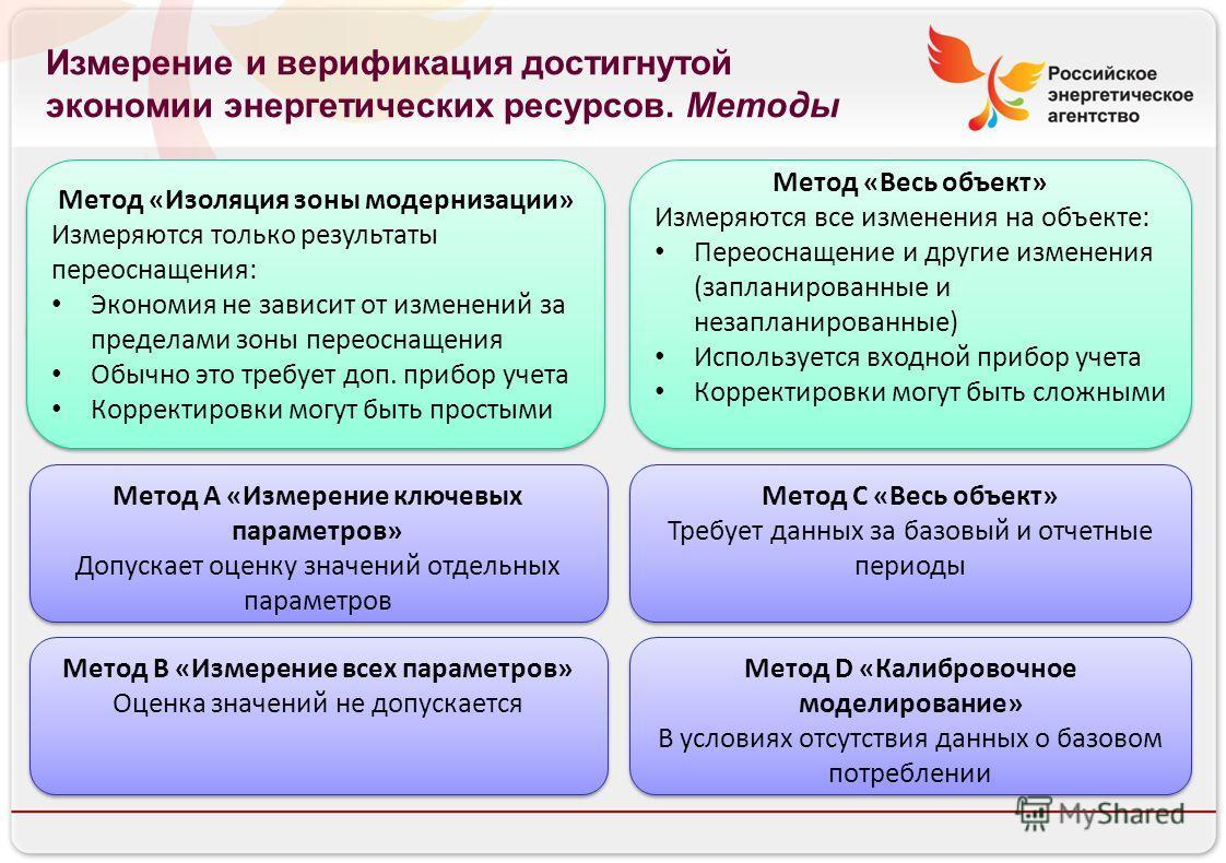 Российское энергетическое агентство Измерение и верификация достигнутой экономии энергетических ресурсов. Методы Метод «Весь объект» Измеряются все изменения на объекте: Переоснащение и другие изменения (запланированные и незапланированные) Используе