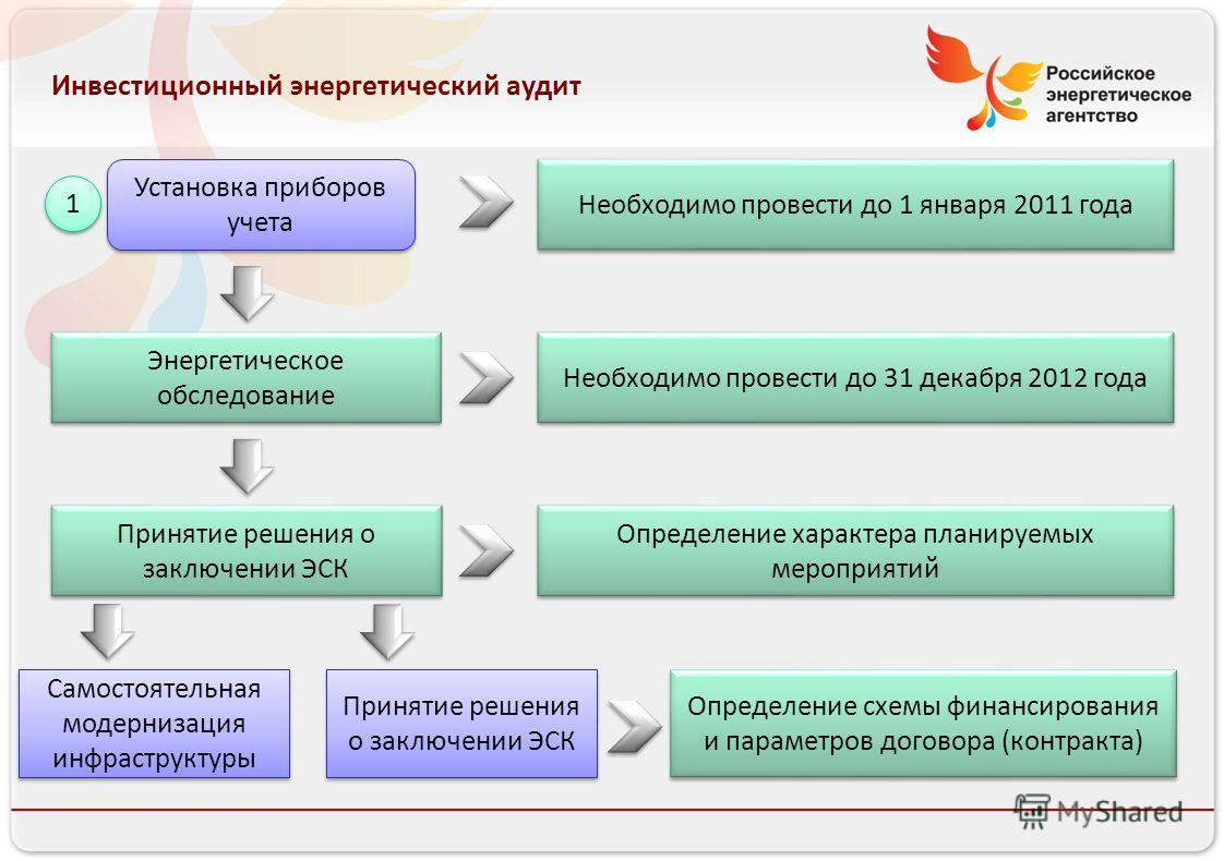 Российское энергетическое агентство Инвестиционный энергетический аудит Установка приборов учета Энергетическое обследование Принятие решения о заключении ЭСК 1 1 Самостоятельная модернизация инфраструктуры Необходимо провести до 1 января 2011 года Н
