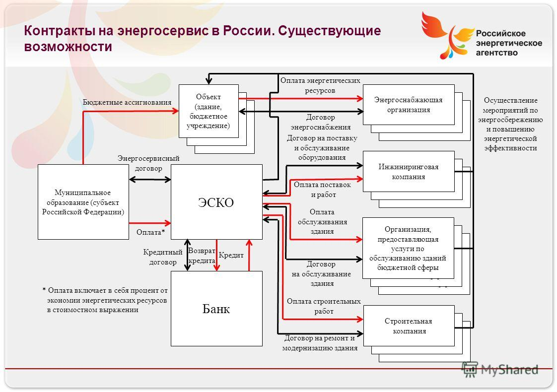 Российское энергетическое агентство Контракты на энергосервис в России. Существующие возможности Объект (бюджетное учреждение) Организация, предоставляющая услуги по обслуживанию зданий бюджетной сферы Энергоснабжающая организация Инженеринговая комп