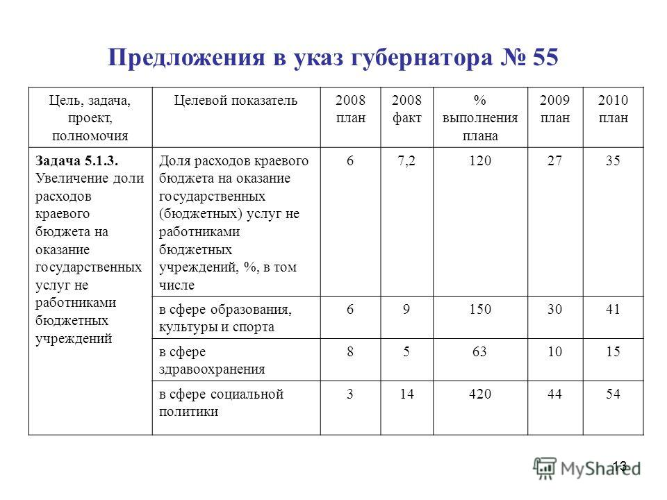 13 Цель, задача, проект, полномочия Целевой показатель2008 план 2008 факт % выполнения плана 2009 план 2010 план Задача 5.1.3. Увеличение доли расходов краевого бюджета на оказание государственных услуг не работниками бюджетных учреждений Доля расход