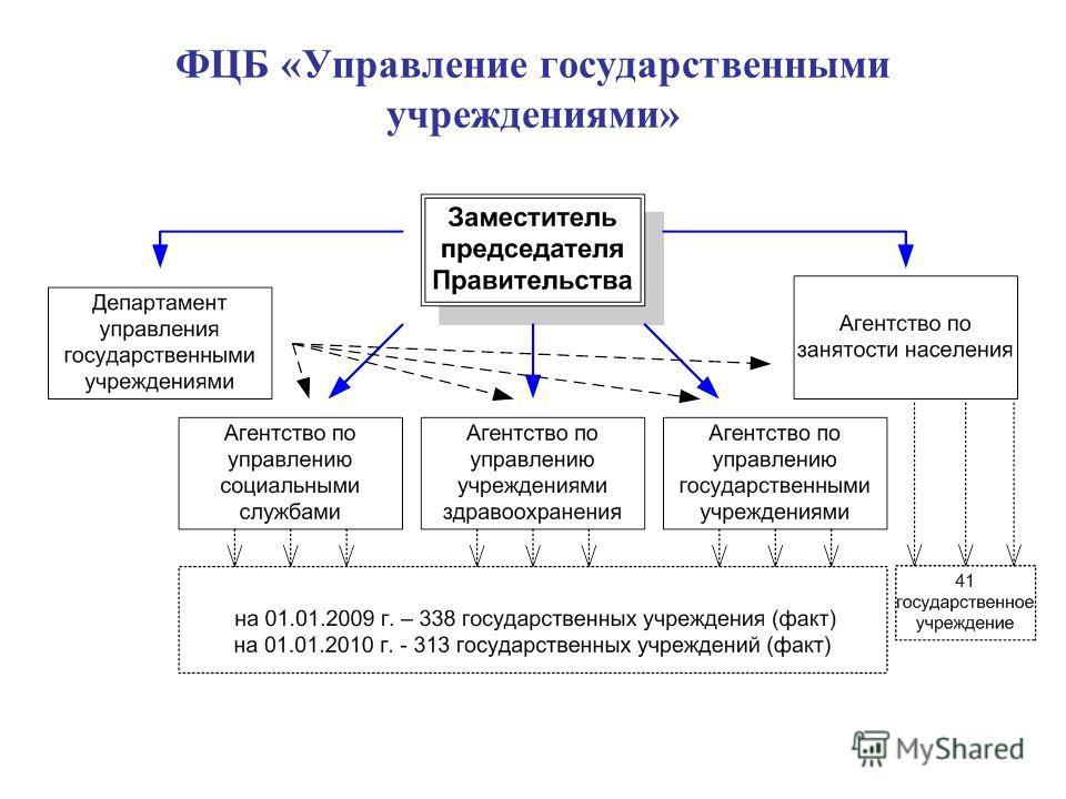 ФЦБ «Управление государственными учреждениями»