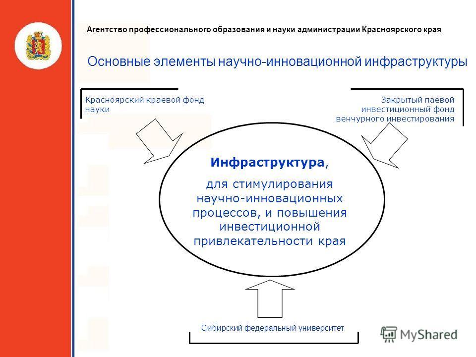 Основные элементы научно-инновационной инфраструктуры Красноярский краевой фонд науки Закрытый паевой инвестиционный фонд венчурного инвестирования Инфраструктура, для стимулирования научно-инновационных процессов, и повышения инвестиционной привлека