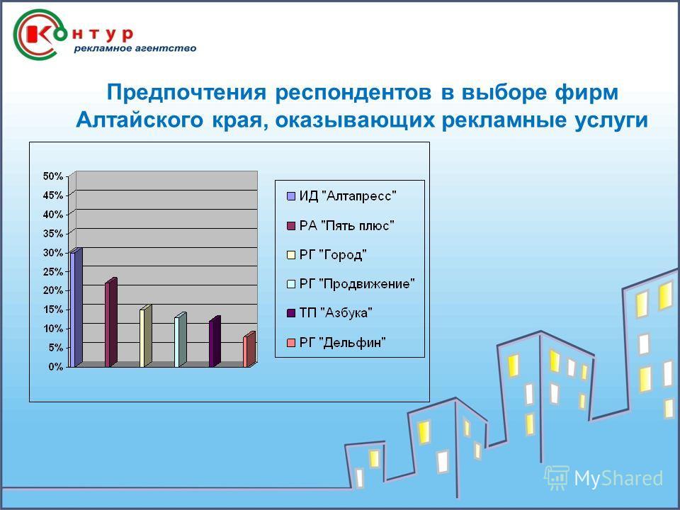 Предпочтения респондентов в выборе фирм Алтайского края, оказывающих рекламные услуги