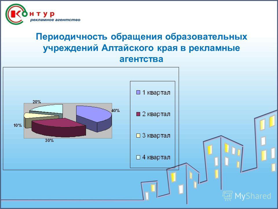 Периодичность обращения образовательных учреждений Алтайского края в рекламные агентства