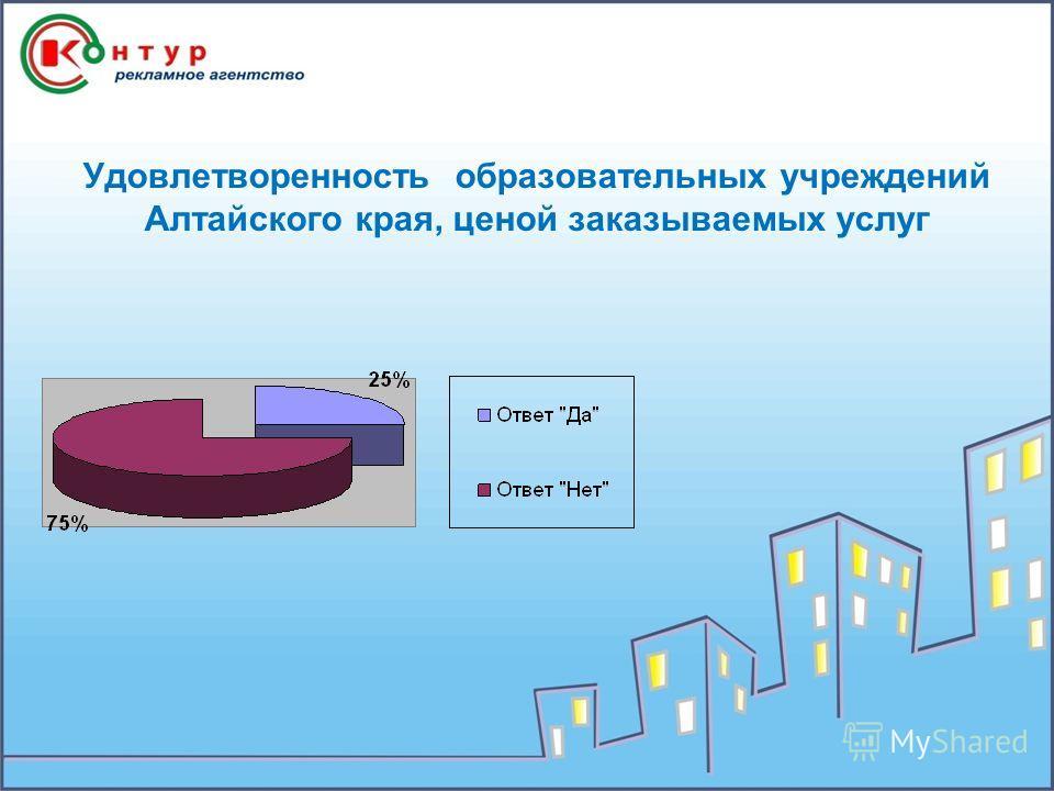 Удовлетворенность образовательных учреждений Алтайского края, ценой заказываемых услуг