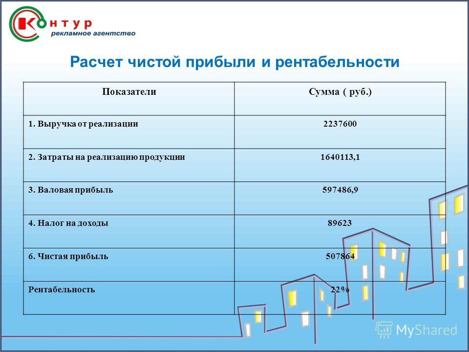 Расчет чистой прибыли и рентабельности ПоказателиСумма ( руб.) 1. Выручка от реализации2237600 2. Затраты на реализацию продукции1640113,1 3. Валовая прибыль597486,9 4. Налог на доходы89623 6. Чистая прибыль507864 Рентабельность22%