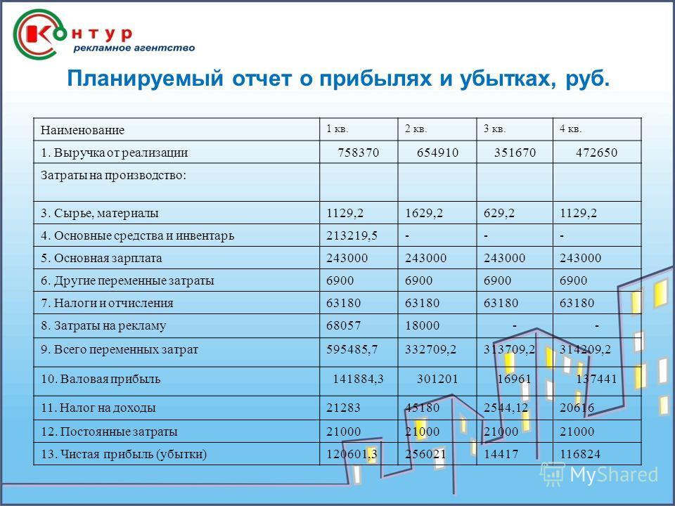 Планируемый отчет о прибылях и убытках, руб. Наименование 1 кв.2 кв.3 кв.4 кв. 1. Выручка от реализации758370654910351670472650 Затраты на производство: 3. Сырье, материалы1129,21629,2629,21129,2 4. Основные средства и инвентарь213219,5--- 5. Основна
