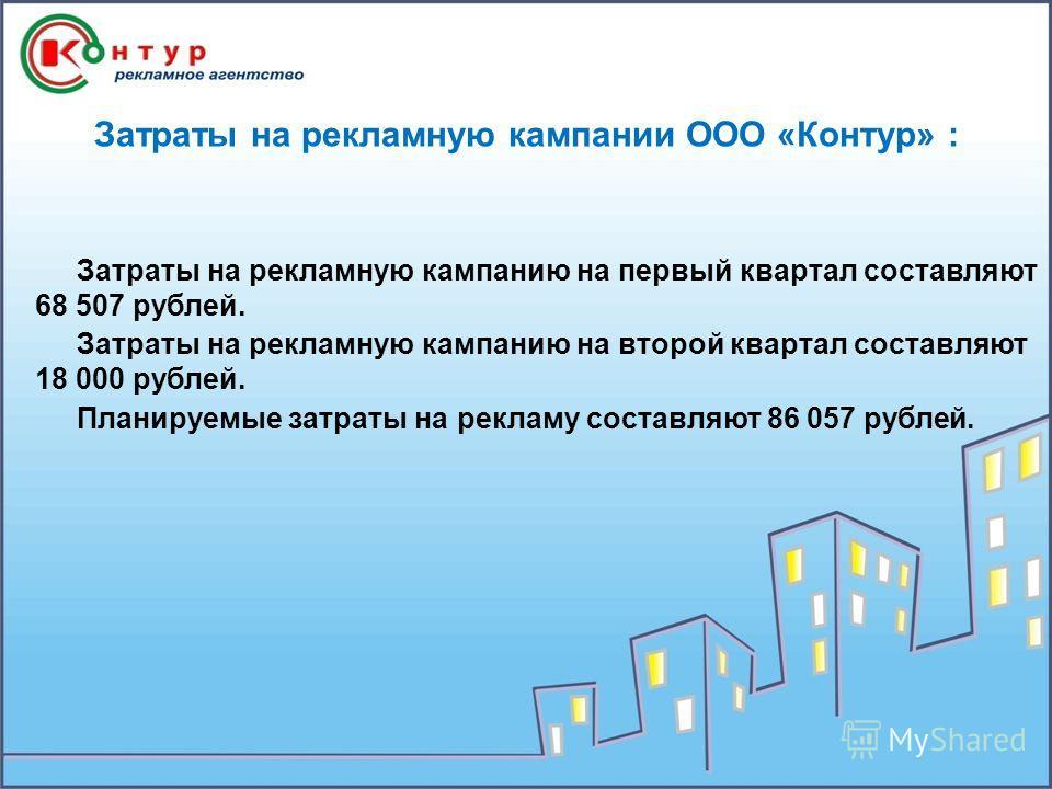 Затраты на рекламную кампании ООО «Контур» : Затраты на рекламную кампанию на первый квартал составляют 68 507 рублей. Затраты на рекламную кампанию на второй квартал составляют 18 000 рублей. Планируемые затраты на рекламу составляют 86 057 рублей.
