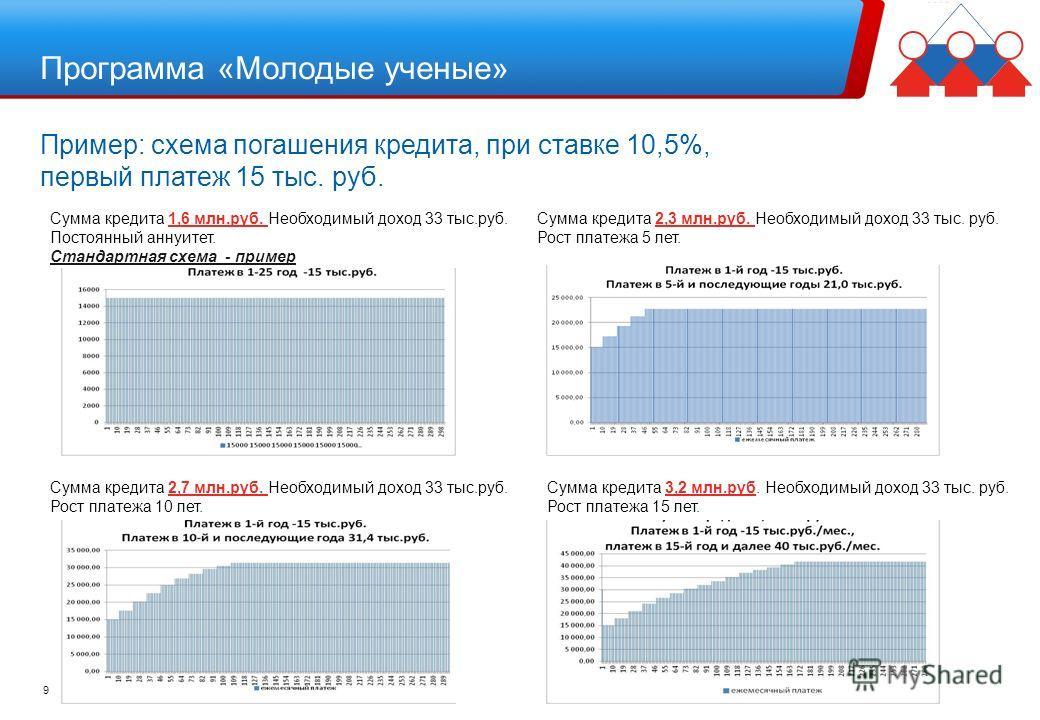 Пример: схема погашения кредита, при ставке 10,5%, первый платеж 15 тыс. руб. 9 Сумма кредита 1,6 млн.руб. Необходимый доход 33 тыс.руб. Постоянный аннуитет. Стандартная схема - пример Сумма кредита 2,7 млн.руб. Необходимый доход 33 тыс.руб. Рост пла