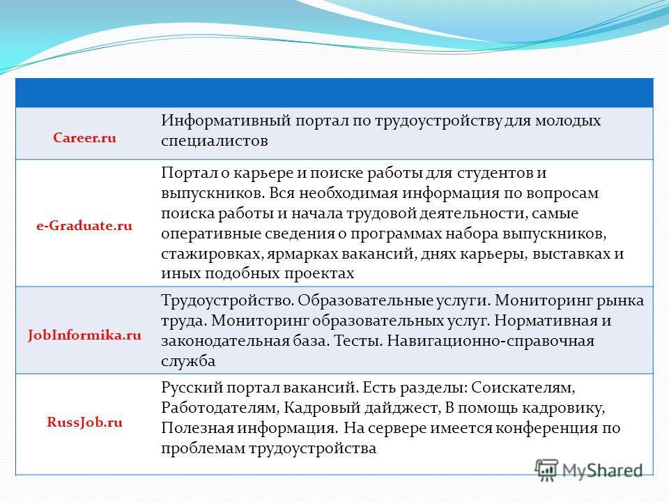 Career.ru Информативный портал по трудоустройству для молодых специалистов e-Graduate.ru Портал о карьере и поиске работы для студентов и выпускников. Вся необходимая информация по вопросам поиска работы и начала трудовой деятельности, самые оператив