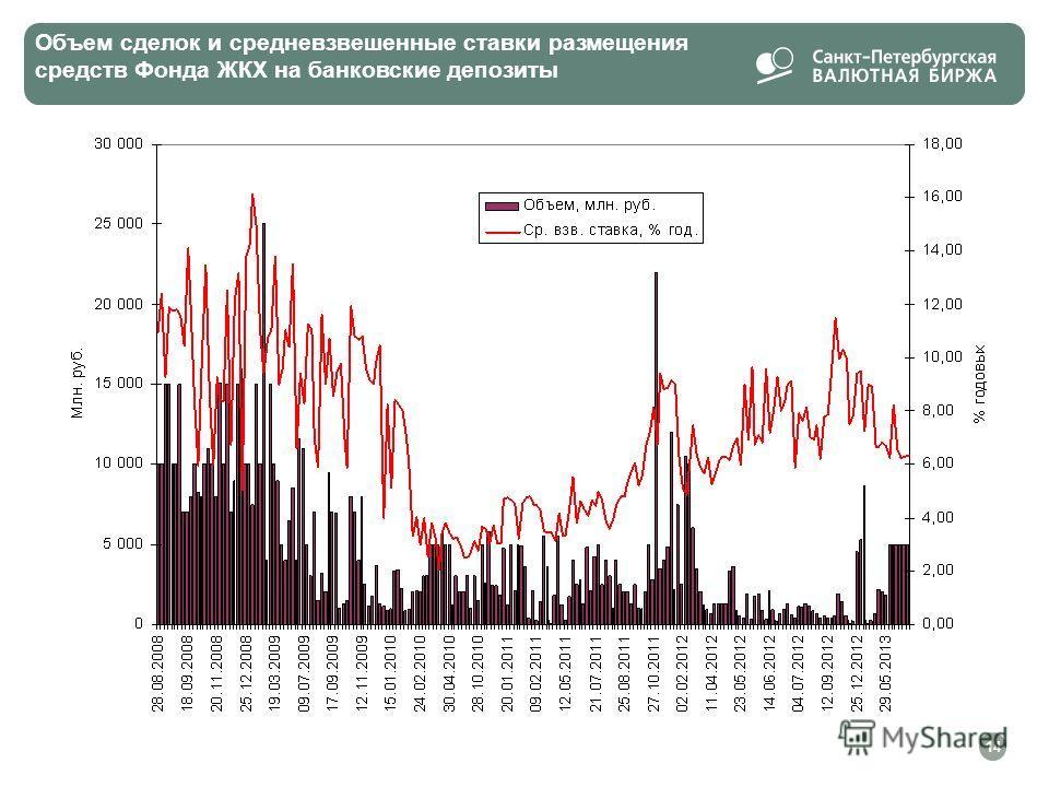 Объем сделок и средневзвешенные ставки размещения средств Фонда ЖКХ на банковские депозиты 14