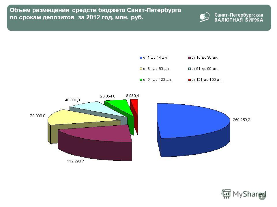 Объем размещения средств бюджета Санкт-Петербурга по срокам депозитов за 2012 год, млн. руб. 17