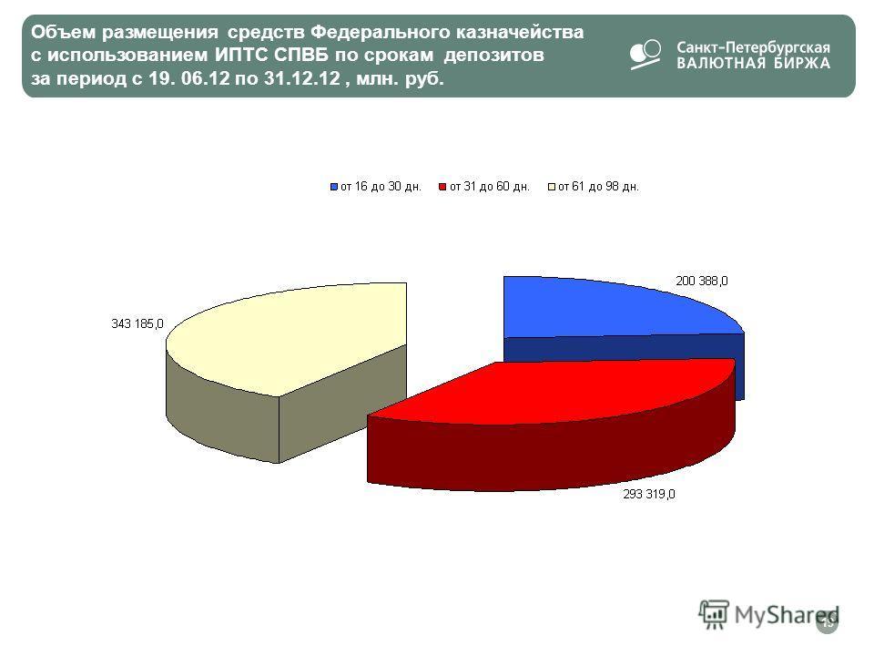 Объем размещения средств Федерального казначейства с использованием ИПТС СПВБ по срокам депозитов за период с 19. 06.12 по 31.12.12, млн. руб. 19