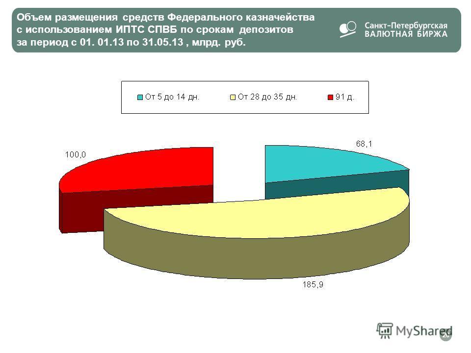 Объем размещения средств Федерального казначейства с использованием ИПТС СПВБ по срокам депозитов за период с 01. 01.13 по 31.05.13, млрд. руб. 20