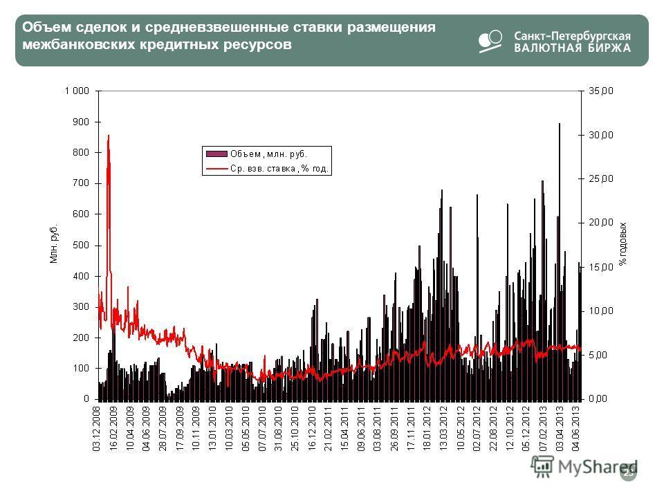 Объем сделок и средневзвешенные ставки размещения межбанковских кредитных ресурсов 23