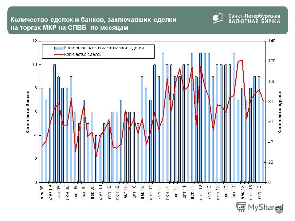 Количество сделок и банков, заключавших сделки на торгах МКР на СПВБ по месяцам 25
