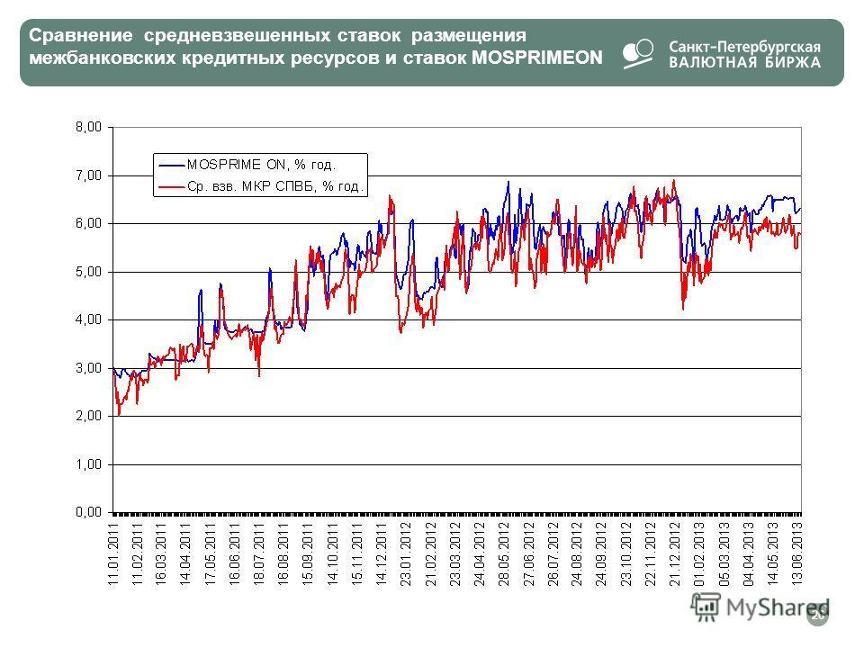 Сравнение средневзвешенных ставок размещения межбанковских кредитных ресурсов и ставок MOSPRIMEON 26