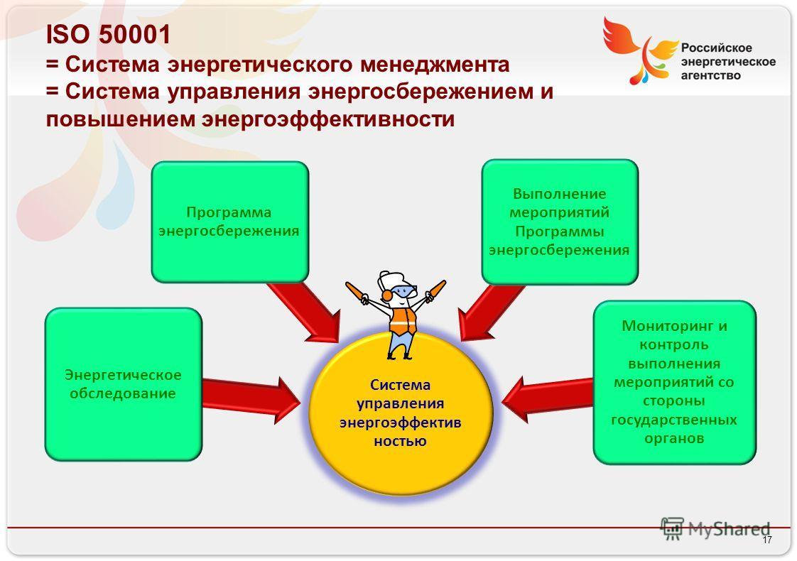 17 ISO 50001 = Система энергетического менеджмента = Система управления энергосбережением и повышением энергоэффективности Система управления энергоэффектив ностью Энергетическое обследование Программа энергосбережения Выполнение мероприятий Программ