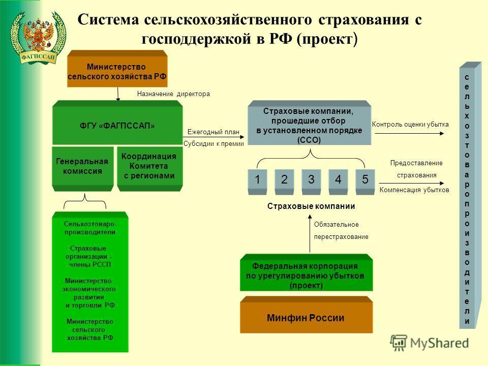------------------------------------------------------------- Министерство сельского хозяйства РФ ФГУ «ФАГПССАП» Генеральная комиссия Координация Комитета с регионами Сельхозтоваро- производители Страховые организации - члены РССП Министерство эконом